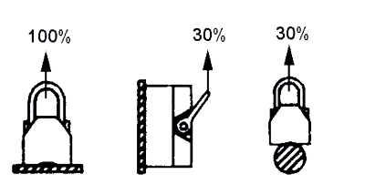 Detalle del sistema de conexión en diferentes ángulos de carga