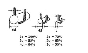Coeficientes a aplicara la CMU de la eslinga en función del