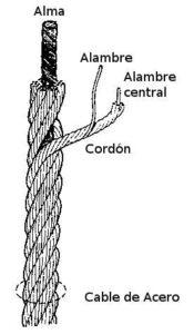 Descripción básica de un cable de acero