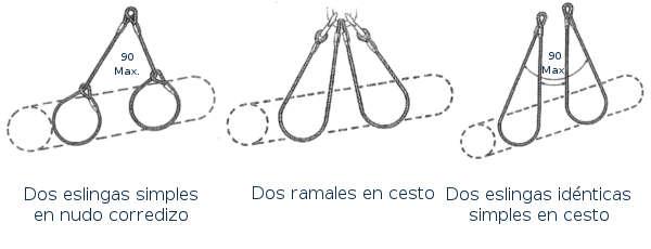 Diferentes formas de uso de las eslingas de cable de acero
