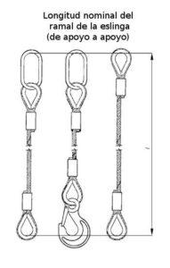 Muestra de medición de longitud nominal de una eslinga de cable de acero
