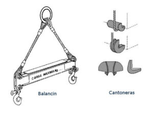 Muestras de cargas usando balancines u cantoneras
