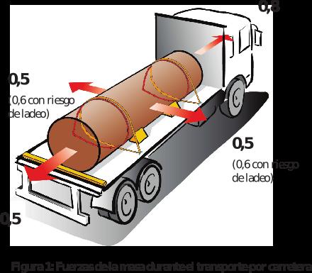 Figura 1: Fuerzas de la masa durante el transporte por carretera