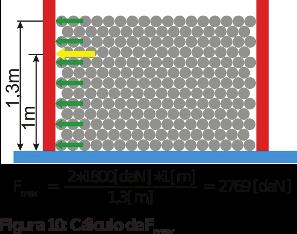 Figura 10: Cálculo de F max