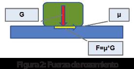Figura 2: Fuerza de rozamiento