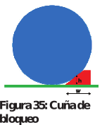 Figura 35: Cuña de bloqueo