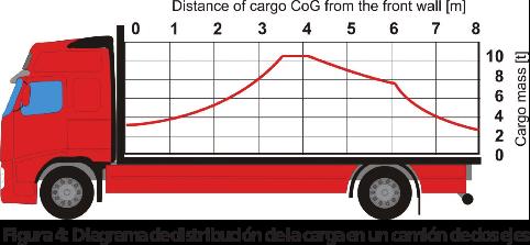 Figura 4: Diagrama de distribución de la carga en un camión de dos ejes