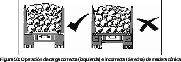 Figura 50: Operación de carga correcta (izquierda) e incorrecta (derecha) de madera cónica