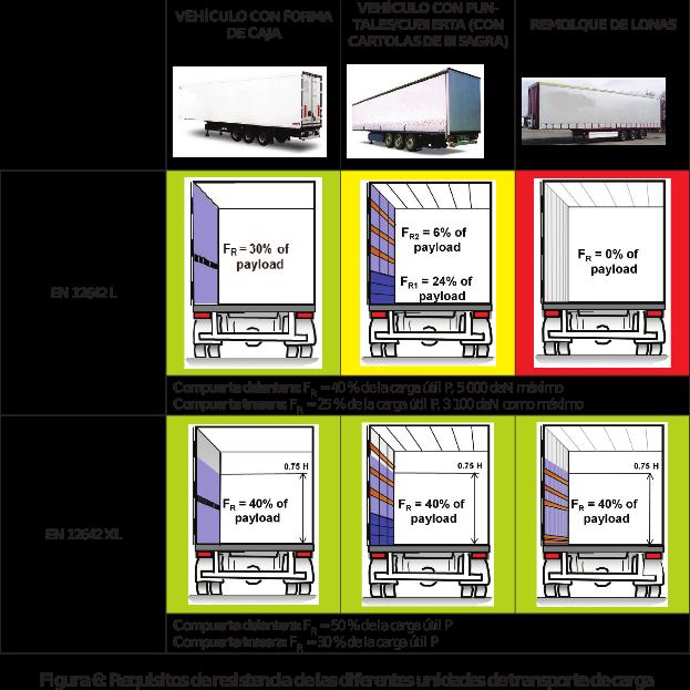 Figura 6: Requisitos de resistencia de las diferentes unidades de transporte de carga