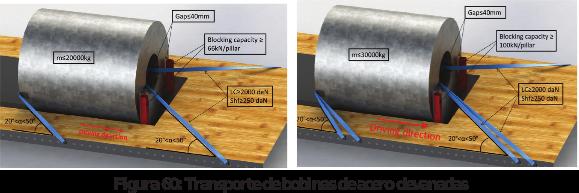 Figura 60: Transporte de bobinas de acero devanadas
