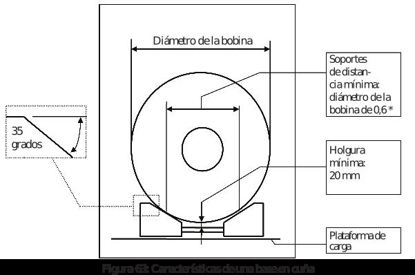Figura 63: Características de una base en cuña