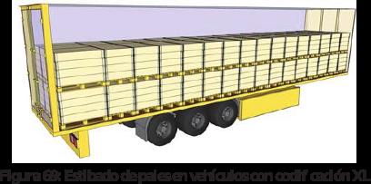 Figura 69: Estibado de pales en vehículos con codificación XL