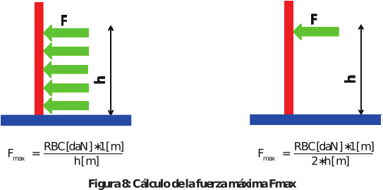 Figura 8: Cálculo de la fuerza máxima Fmax