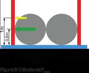 Figura 9: Cálculo de F max
